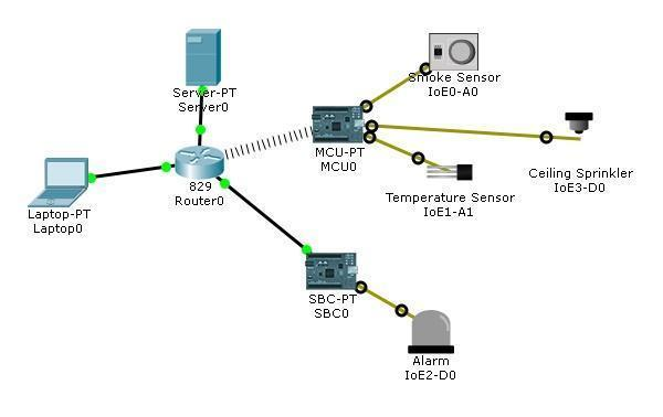 Packet Tracer 7 0 - IoT advanced programming & automation