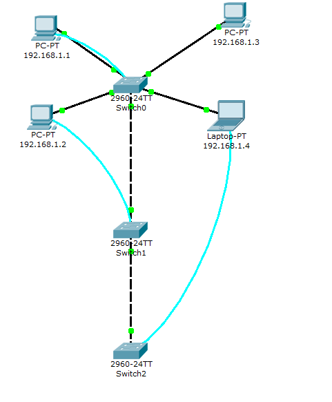 Packet Tracer 7.2.1 - Switch interfaces configuration lab solution