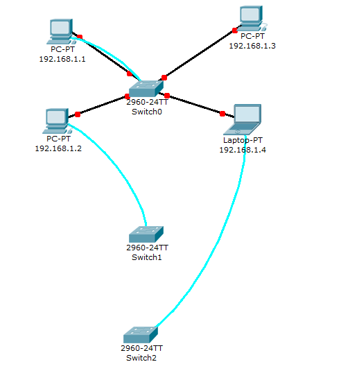 Packet Tracer lab 2 : Interfaces configuration - Packet