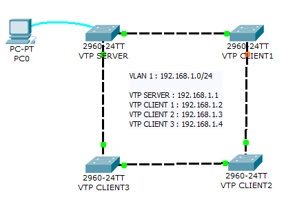 labs - Packet Tracer Network