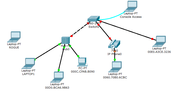Packet Tracer Lab 4   Port Security
