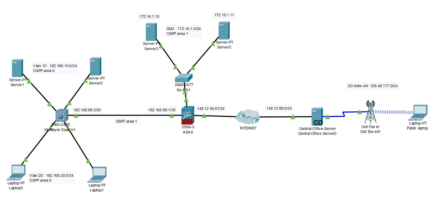 Packet Tracer lab topology with ASA 5506-X for CCNA security