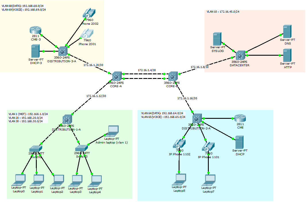 Packet Tracer 5.3 - Small business voip configuration