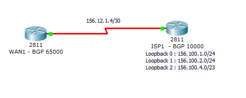 Packet Tracer 5.3 - BGP sample network